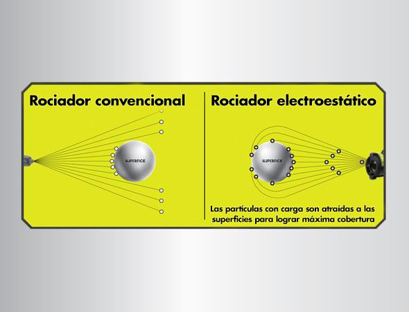 Foto: Tecnología de rociado electrostático